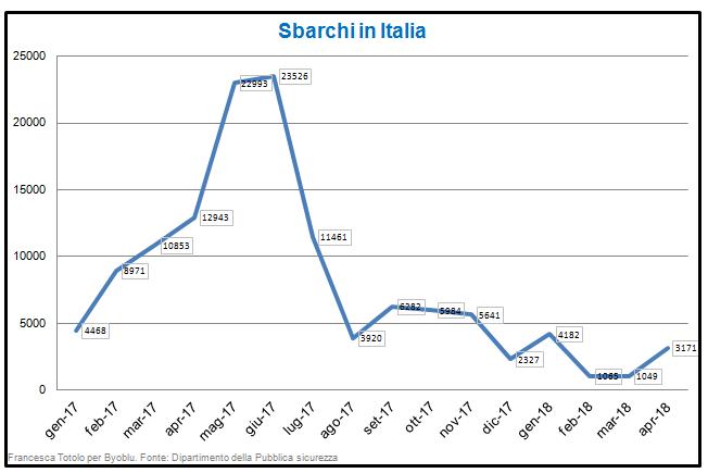 Sbarchi in Italia
